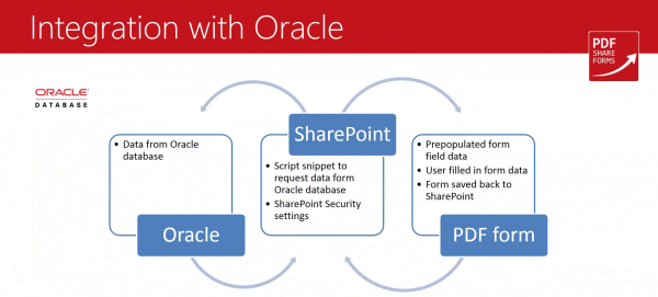 Integration with Oracle database