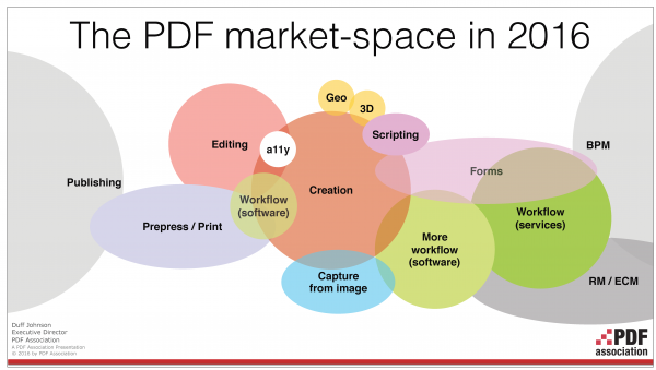 pdf marketplace pdf 2.0