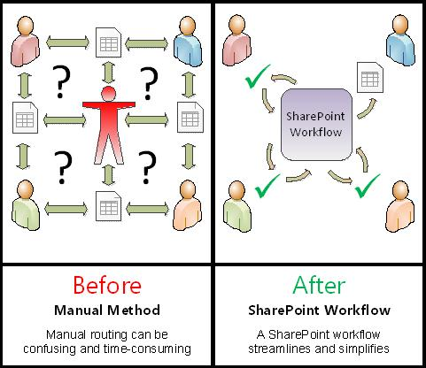 SharePoint forms and workflows - before and after