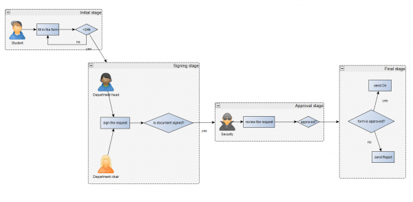 SharePoint-Forms-Stages-Visualisation-yEd