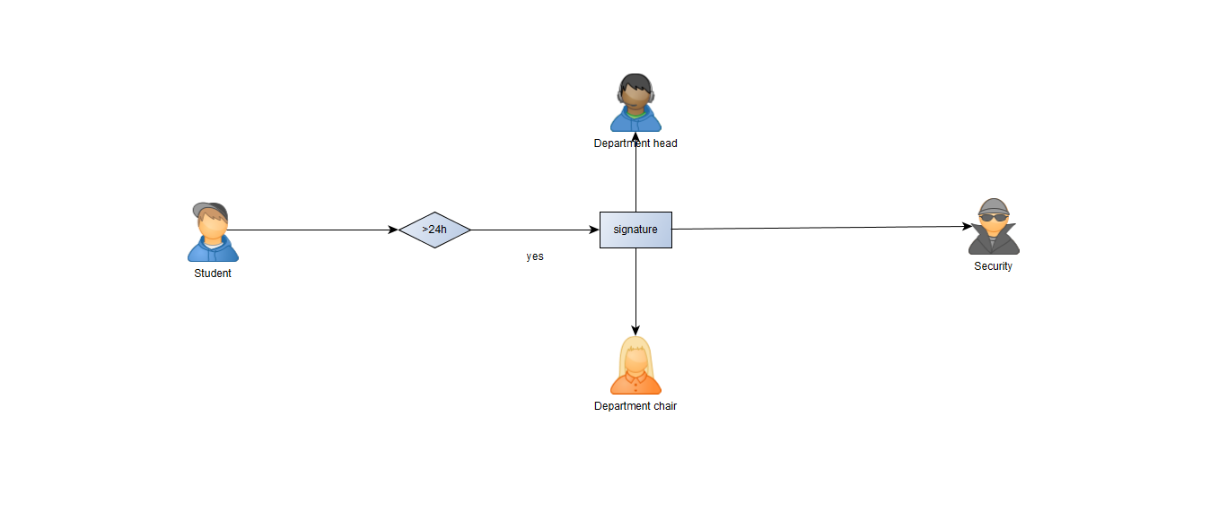 SharePoint-Forms-Stages-Visualisation-yEd-simple-graph